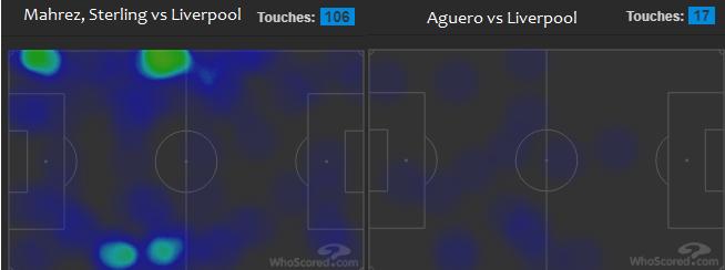 Liverpool FC vs Manchester City heat map - Mahrez Sterling Aguero