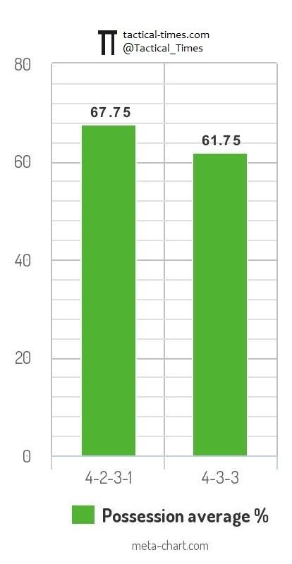 Liverpool FC analysis graph - Possession percentage 433 4231 4-3-3 4-3-2-1