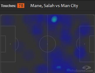 Liverpool FC vs Manchester City heat map - Salah Mane