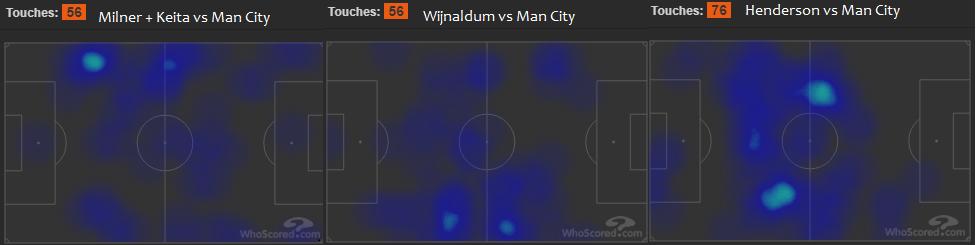 Liverpool FC vs Manchester city heat map - Milner Wijnaldum Henderson