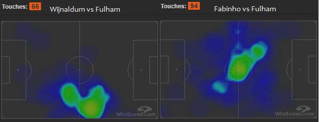 Liverpool FC vs Fulham heatmap - Fabinho Wijnaldum