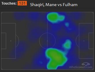 Liverpool FC vs Fulham heat map - Shaqiri Mane