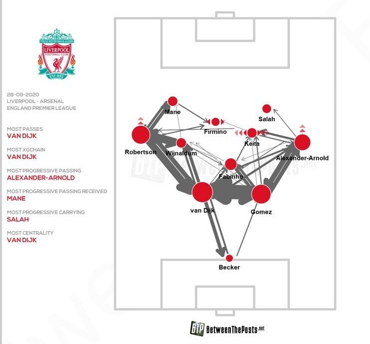 Fabinho Pass Frequency Map